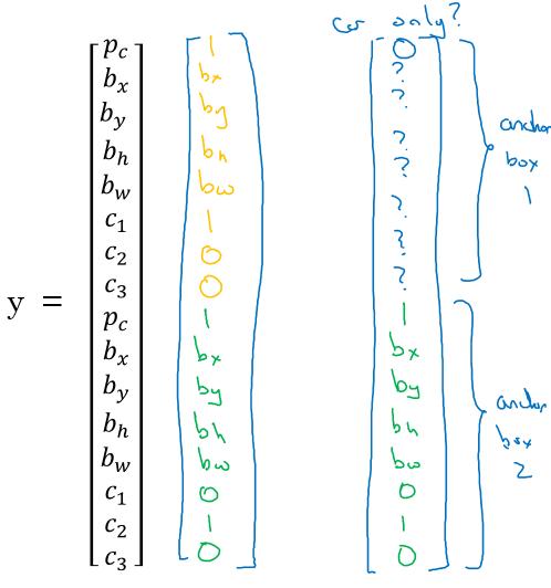 Convolutional Neural Networks | RUOCHI AI